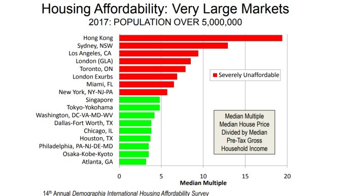 russell walker blog housing affordability 1